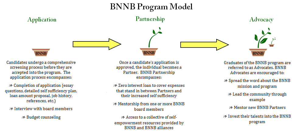 Becky Nelson New Beginnings Program Model